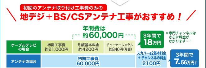 地デジ+BS/CSアンテナ工事がおすすめ!